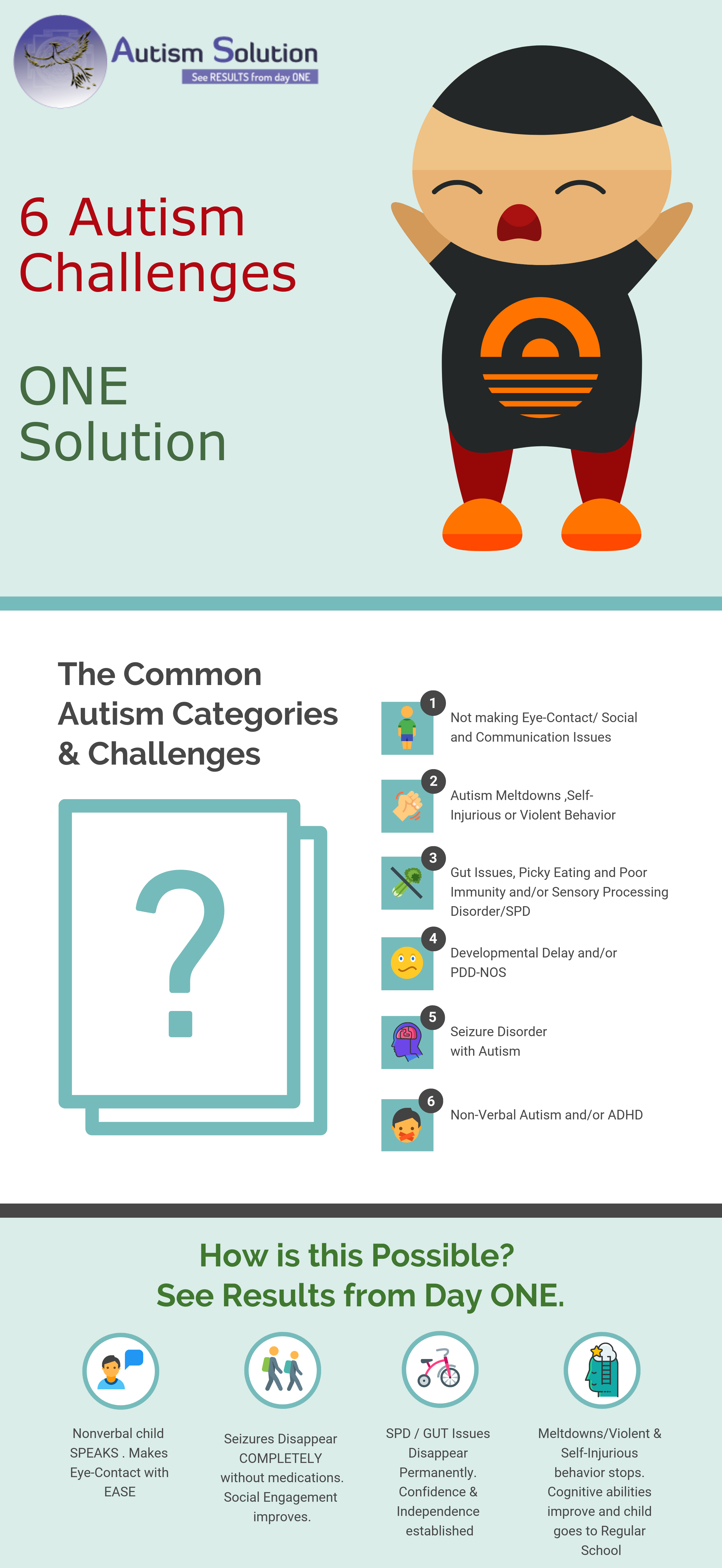 One solution for all Autism Challenges -Autism Cure