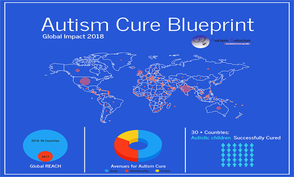global leader of autism cure